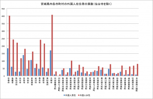 宮城県内各市町村の外国人在住者の実数
