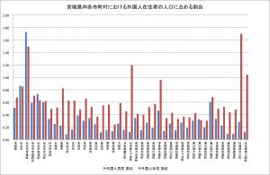 宮城県内各市町村における外国人在住者の人口に占める割合