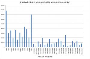 宮城県内各市町村の女性の人口と外国人女性の人口