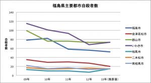 福島県主要都市自殺者数