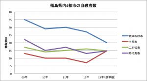 福島県内4都市自殺者数