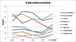宮城県主要被災地自殺者数